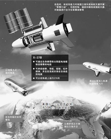 美成功发射无人空天飞机 可飞行270天归期未定