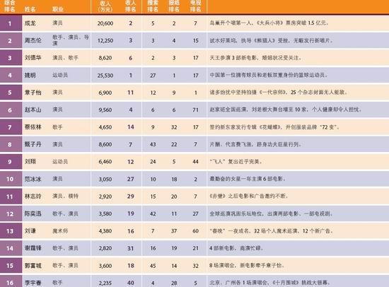 2010福布斯中国名人榜截屏