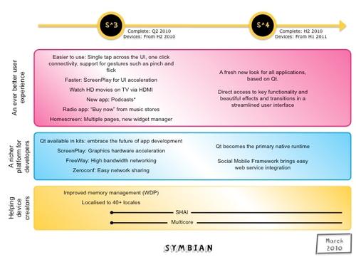 Symbian3只是传说 诺基亚N8系统独家评测