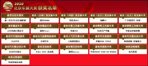 2010北京车展大奖获奖名单
