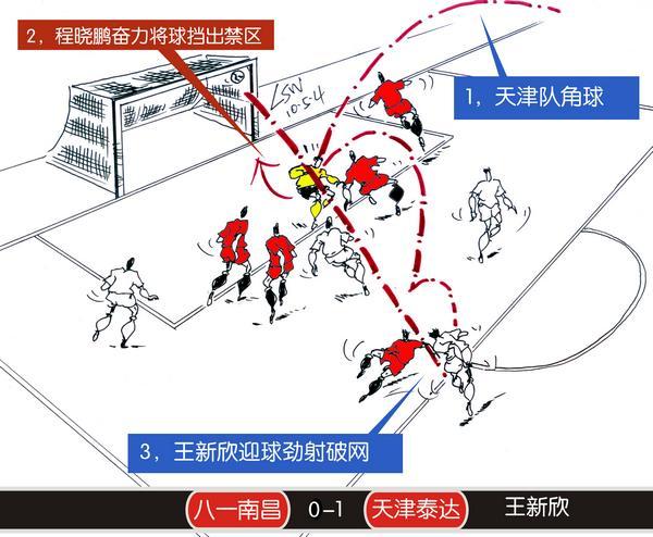 南昌2-2天津-王新欣