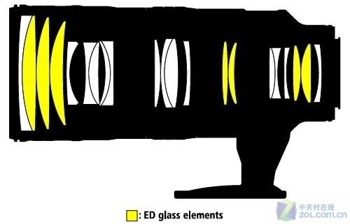 大光圈牛头 尼康70-200mm VR二代镜降价