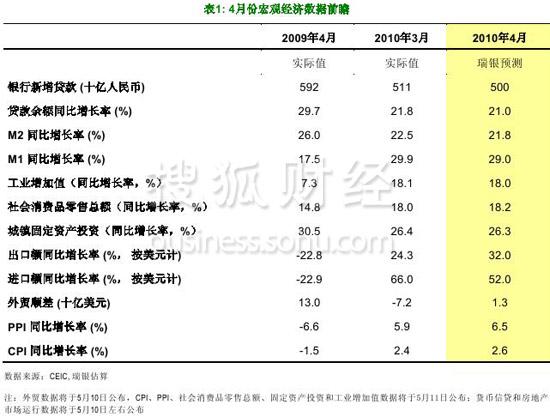 外资机构集体看空 称中国经济增长势头或已见顶