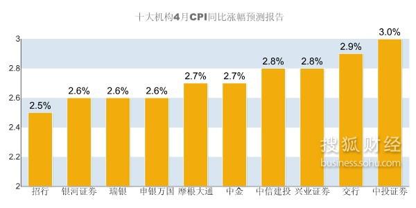 2月经济数据 搜狐_...8 2009年2月经济数据