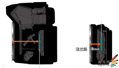 大卖点!索尼NEX5与主流机型体积全面PK