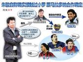 图表:梅西里克尔梅小罗 朱骏瞄准多少国际巨星
