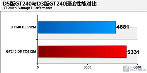 高频DDR5是王道 同价GT240你选什么