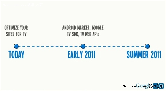 Google TV发展时间线