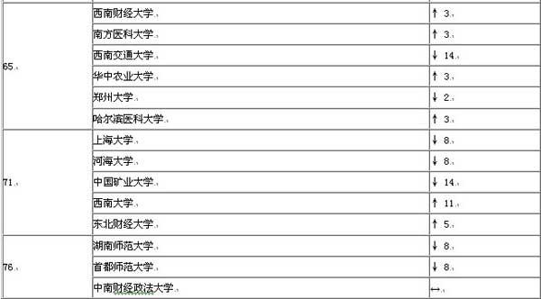 2019中国大学排行榜单_2019中国各类型大学排名出炉,45所高校赢得全国第