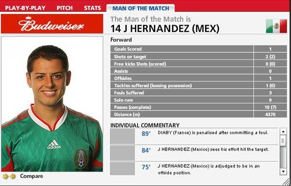 替补登场的埃尔南德斯被FIFA评为本场比赛最佳球员(点击进入球员数据)