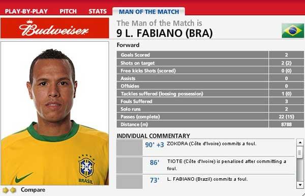 打入两球的法比亚诺被FIFA评为本场最佳