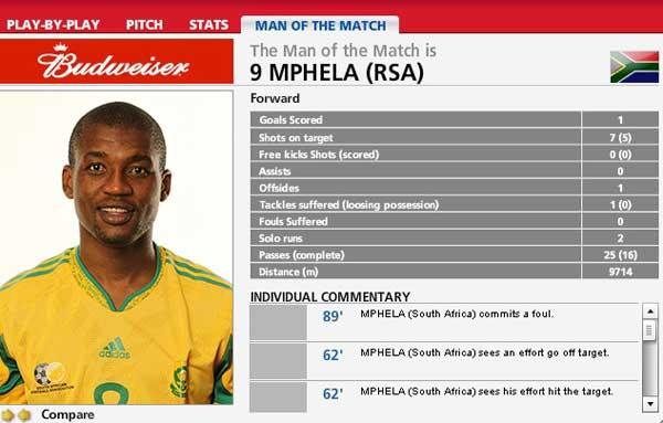 姆费拉被FIFA评为本场比赛的最佳球员(点击进入球员数据库)
