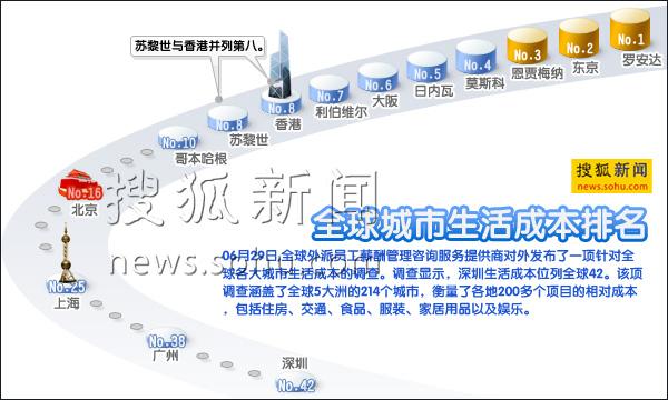 全球城市生活成本排名 搜狐新闻制图