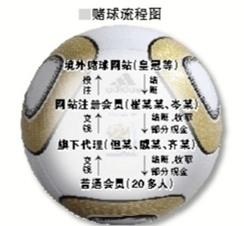 北京打掉世界杯最大赌球团伙抓获25人收缴57万元