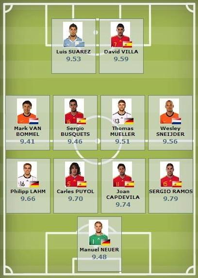 FIFA最佳11人
