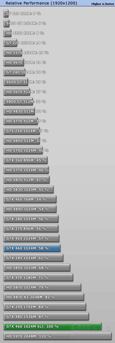 【07.13】赶超老大哥:GTX 460 SLI双卡效率测试