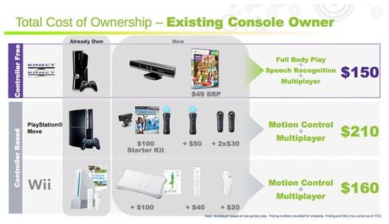 微软确认Kinect体感外设售价
