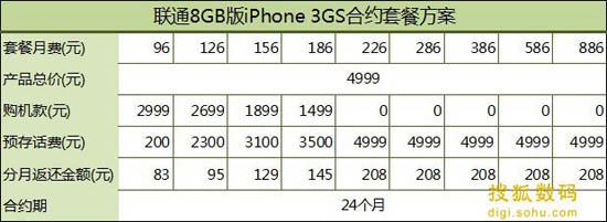 联通8GB版iPhone 3GS合约方案