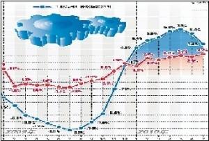 PPI与CPI走势 (截至2010年7月) CFP供图