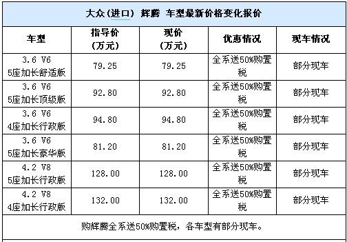 可送50%购置税 进口大众辉腾有部分现车-搜狐