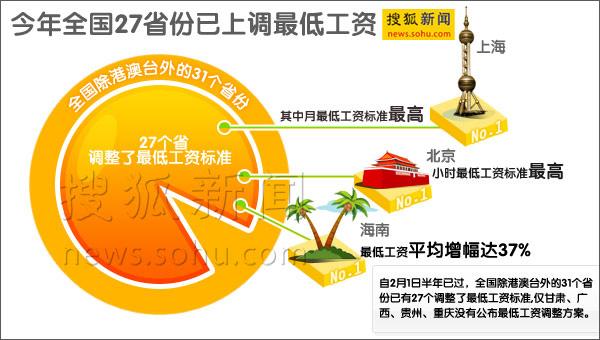 上海最低工资1120元居首,江西安徽最低一档500元垫底,逾20省份涨幅超20%(搜狐新闻制图)