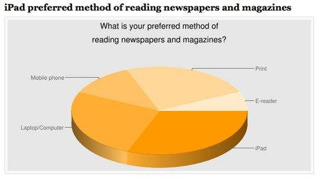 调查称iPad的用户更喜欢阅读以及游戏