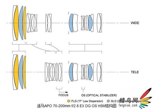 适马确认发售全新新一代70-200防抖镜头