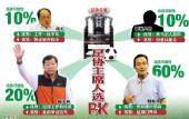 图表:足协主席人选优劣势PK 蔡振华可能性最大
