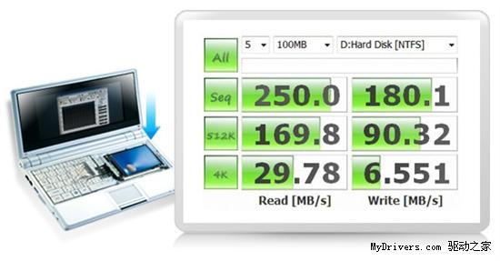 威刚全球首发SATA 3Gbps、USB 3.0双接口固态硬盘