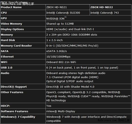 索泰首发CULV+ION迷你主板