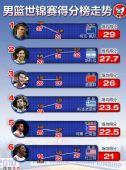 图表:男篮世锦赛得分榜走势 阿联场均26分第三