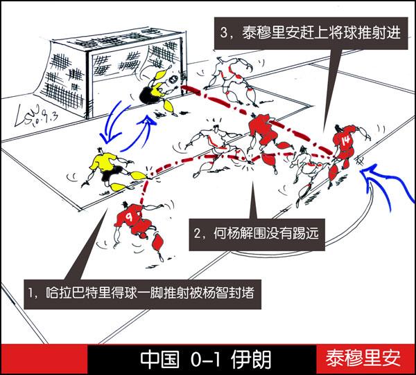 国足热身--中国0-1伊朗-泰穆里安