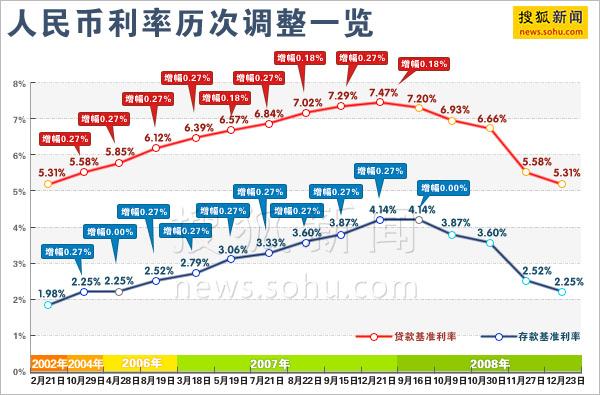 0年月存款利率_重庆三峡银行3个月存款利率利息表2015邯郸