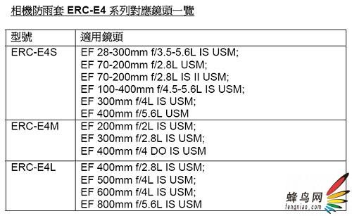 佳能近日推出单反相机专用防雨罩ERC-E4