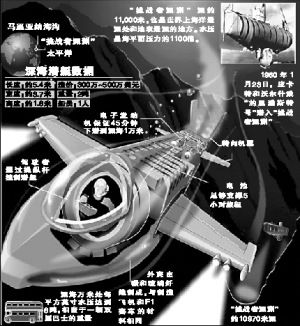 """英媒设想卡梅隆打造的潜艇,它与""""深海挑战者潜艇""""极为相似"""