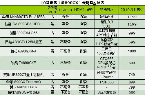 早买USB3.0主板喊冤的5大理由