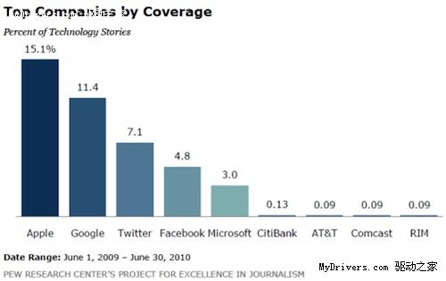 美国主流媒体曝光率 苹果百倍于黑莓
