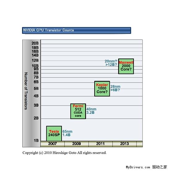 """对抗6000系列:NVIDIA正在设计""""Fermi 1.5"""""""