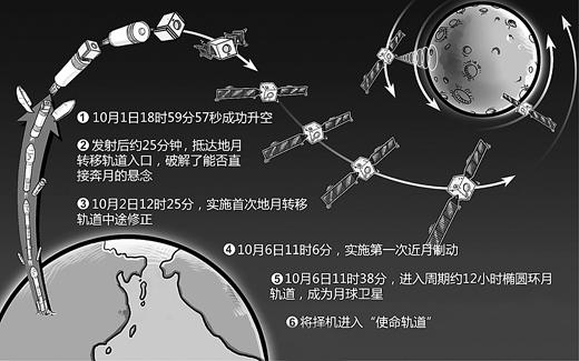 嫦娥二号卫星发射以来经过的关键步骤示意图.蔡华伟制图(人民图片)