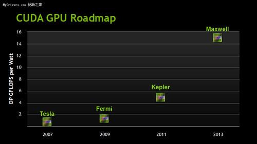 """【09.28】对抗6000系列:NVIDIA正在设计""""Fermi 1.5"""""""