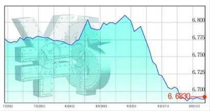 人民币对美元汇率近3个月走势