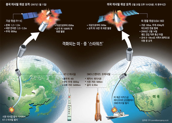 Data for: Korea-US missile hit the media making the satellite diagram, left for the Chinese anti-satellite test