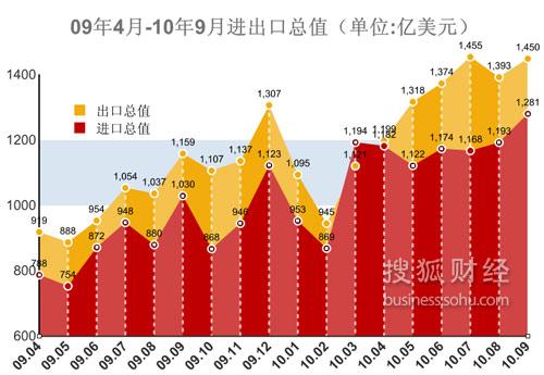 9月进口值、进出口总值均创新高。当月贸易顺差168.8亿美元,较上月环比减少15.7%,创下近5个月最低。(搜狐财经制图)