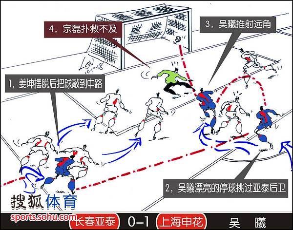刘守卫中超进球第26轮--上海-吴曦