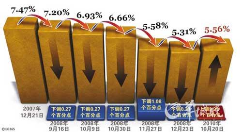 一年期贷款利率历次变动   供图/CFP