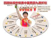 图表:中国男团世锦赛荣膺九冠王 两度夺四连冠