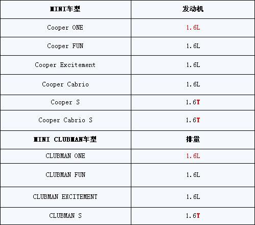 2011款MINI车型列表