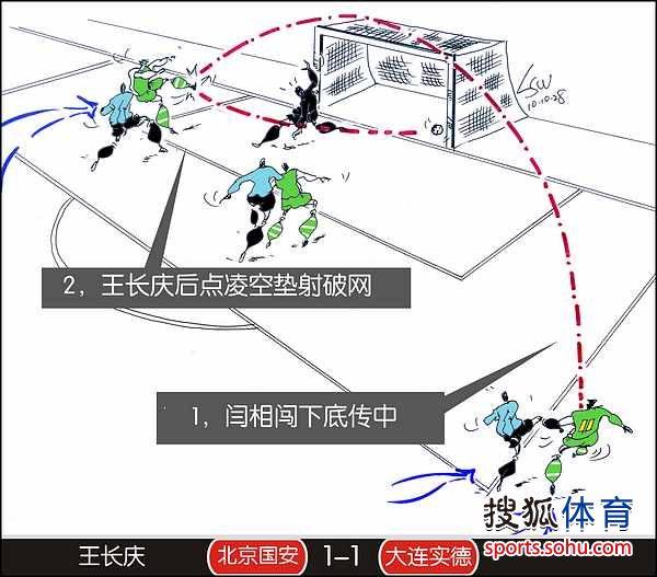 刘守卫中超进球第28轮-北京-王长庆