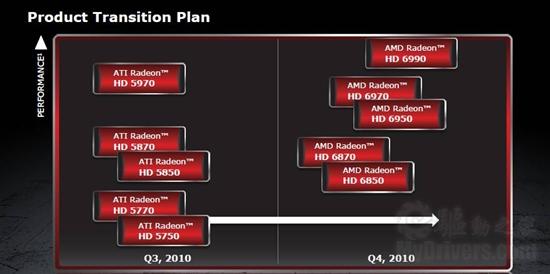 重夺单芯之王:Radeon HD 6970样卡已出炉