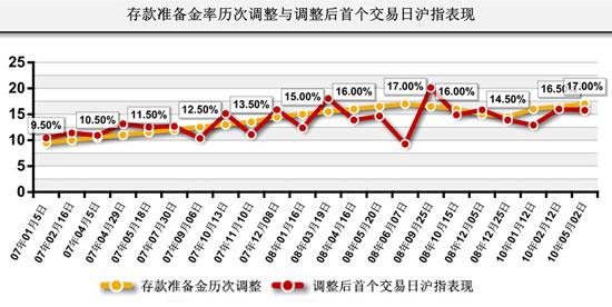 存款准备金历次调整及次日沪指表现(搜狐财经制图)